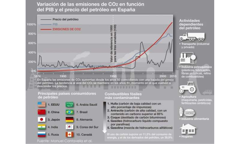 Lower oil prices lead to higher CO2 emissions