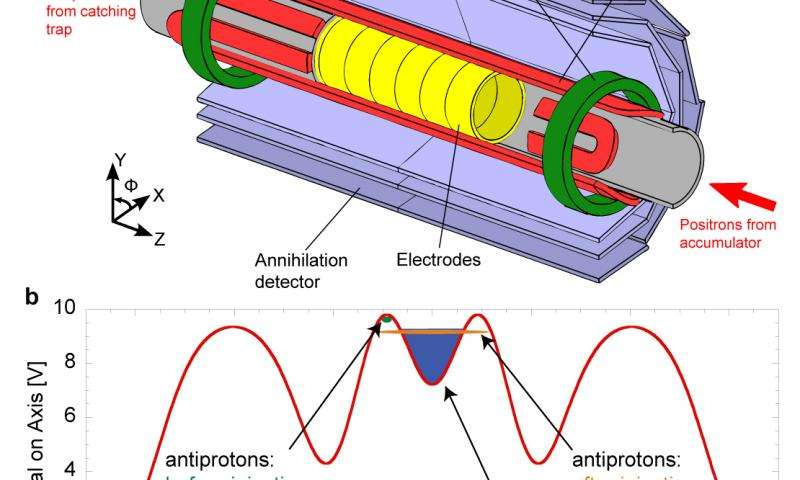 Neutral result charges up antimatter research