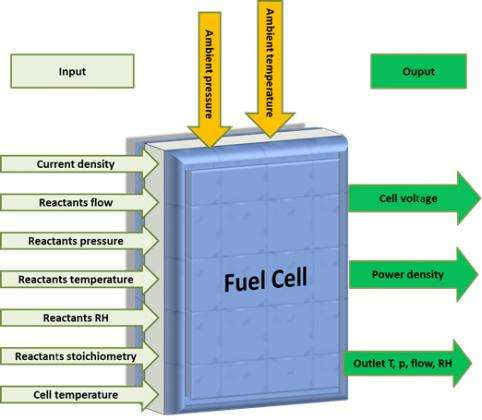 New harmonized test protocols for PEM fuel cells in hydrogen vehicles