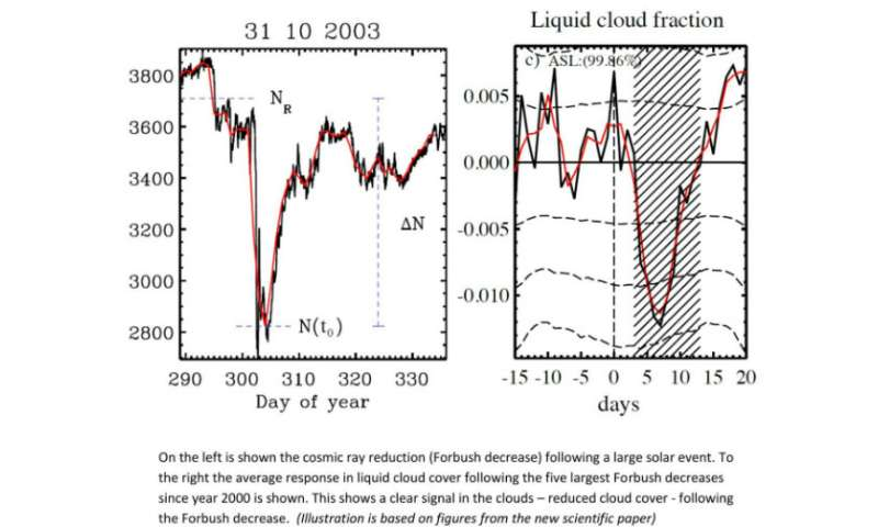 Solar activity has a direct impact on Earth's cloud cover