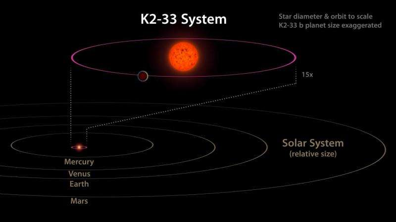 Young super-Neptune offers clues to the origin of close-in exoplanet