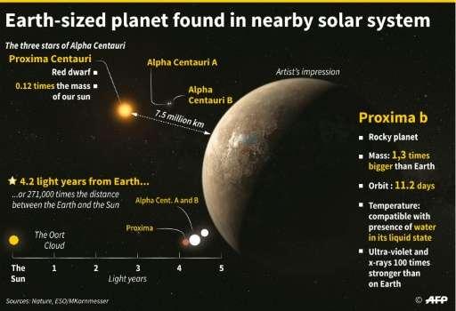 El descubrimiento de un exoplaneta cerca de la Tierra