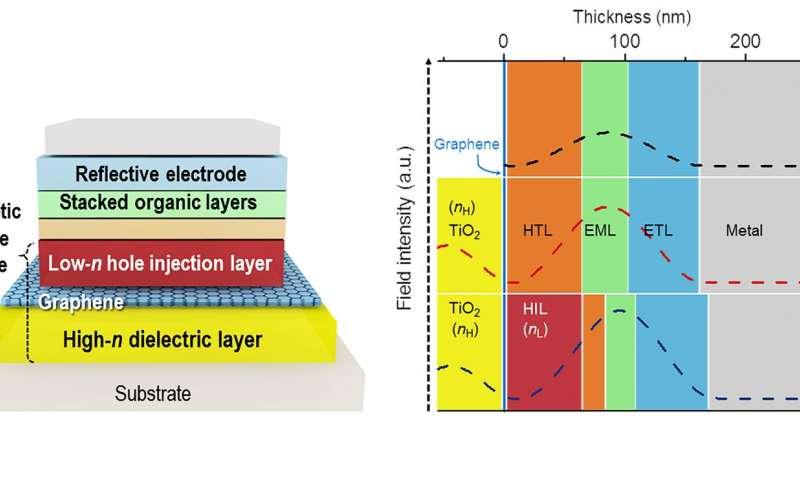 Graphene-based transparent electrodes for highly efficient flexible OLEDS