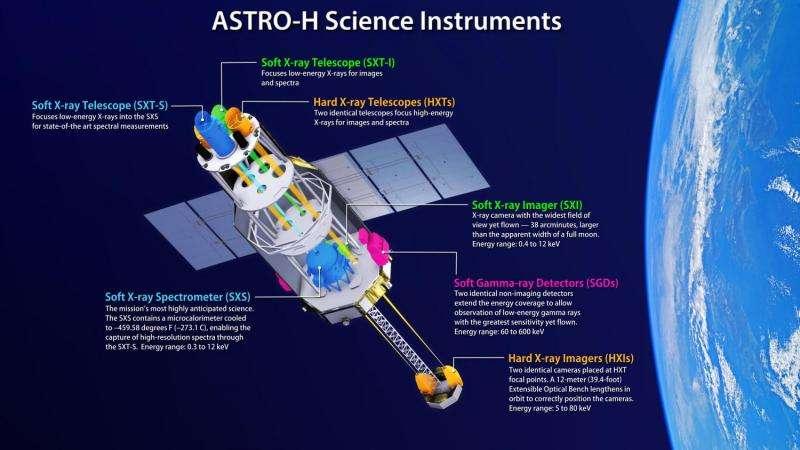 Hitomi spacecraft to enable unprecedented views of the violent universe