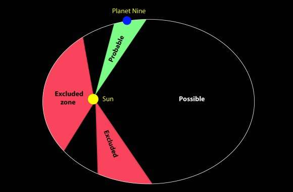 Kuiper Belt objects point the way to Planet 9