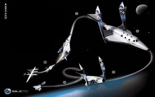 Space Tourism Projects At A Glance