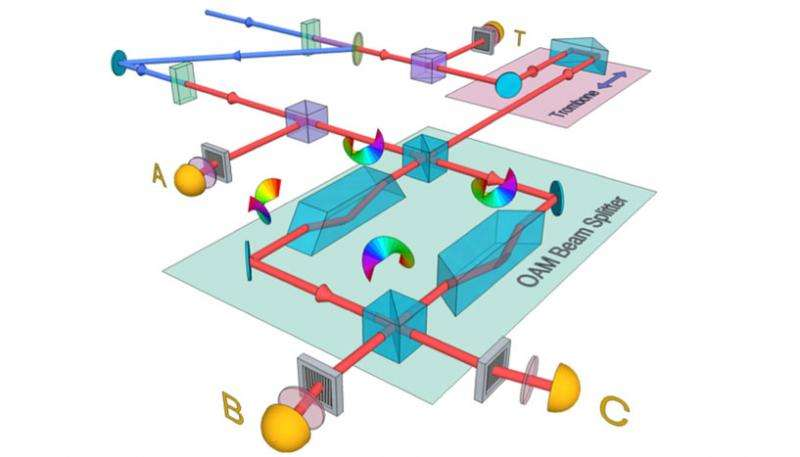 Three 'twisted' photons in 3 dimensions