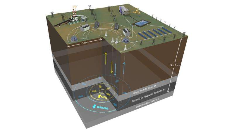 'Underground battery' could store energy, CO2