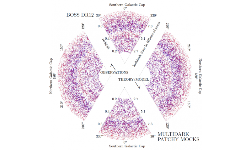 Reproducing the large-scale universe from SloanDigital Sky Survey data
