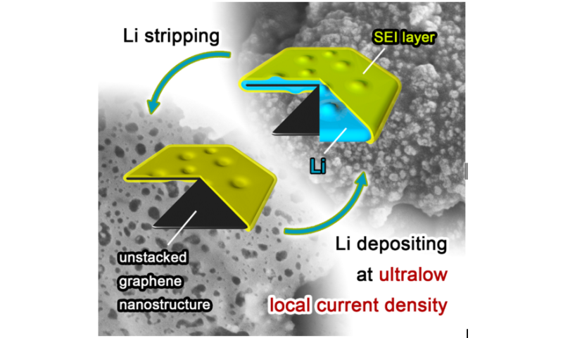 Safe lithium-metal batteries with graphene