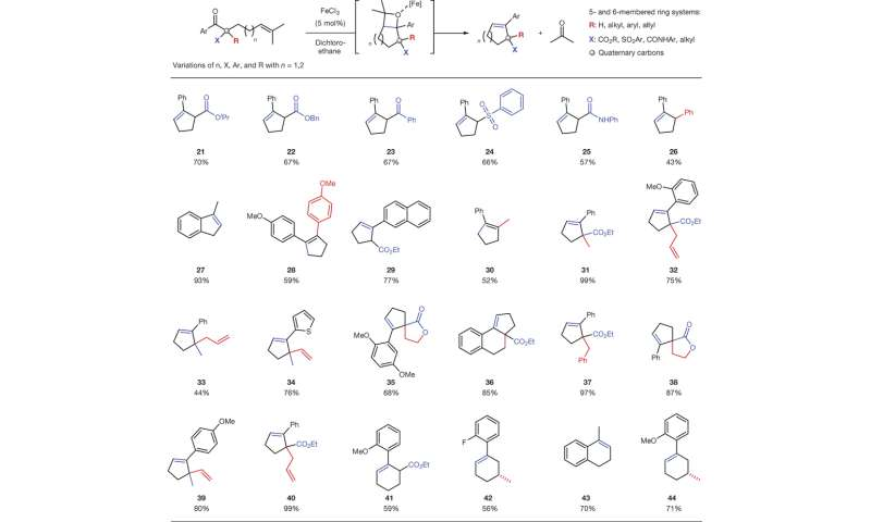 uses of olefin metathesis