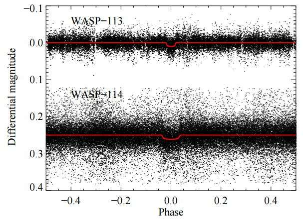 SuperWASP phase folded light curve for WASP-113 (top) and WASP-114 (bottom). The best transit model described in detail in section 4 is overplotted. The data of WASP-114 was displaced vertically for clarity. Credit: arXiv:1607.02341 [astro-ph.EP]   Read more at: http://phys.org/news/2016-07-inflated-hot-jupiter-planets-distant-stars.html#jCp