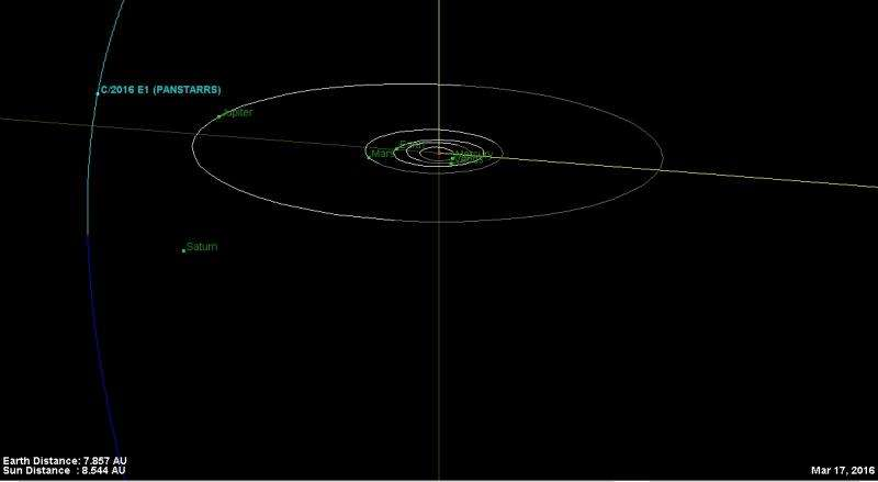 252P LINEAR brightens, and a close pass for BA14 PANSTARRS