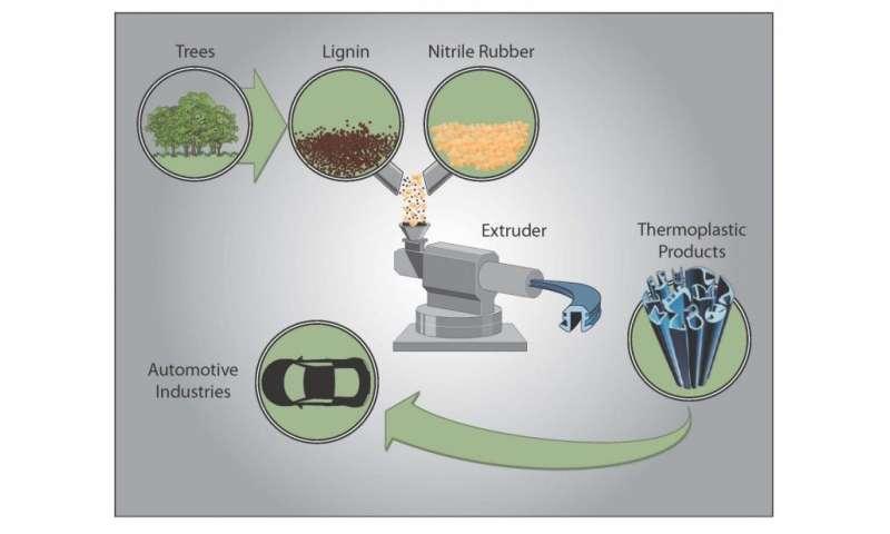 Researchers invent tougher plastic with 50 percent renewable content