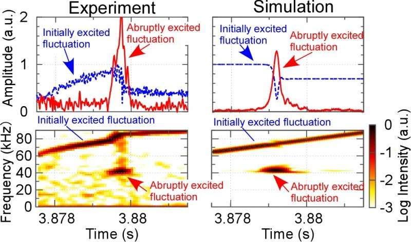 Abrupt excitation phenomenon in high-temperature plasma
