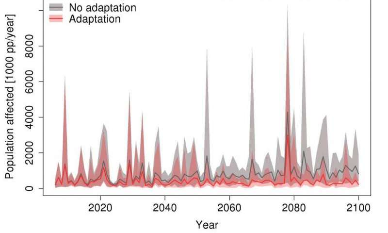 Adaptation to increasing flood risk in Europe should aim to reduce impact