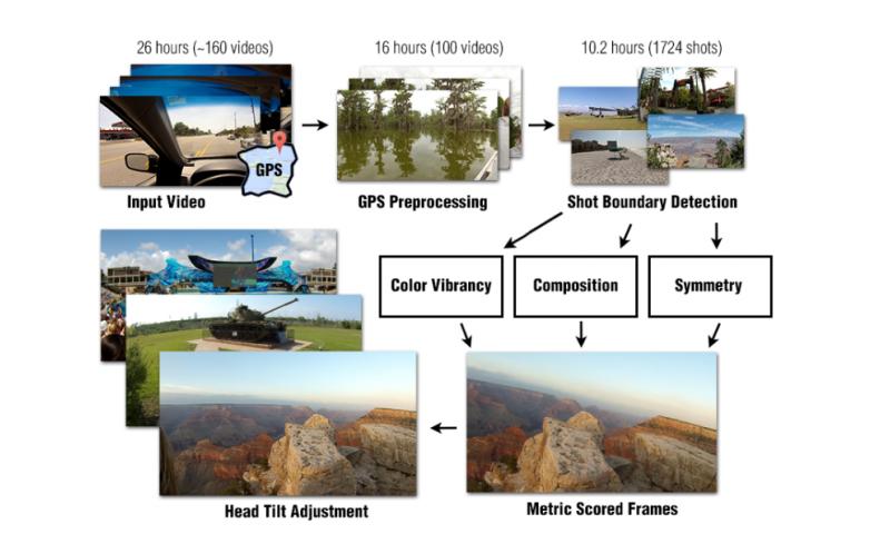 Algorithm allows a computer to create a vacation highlight video