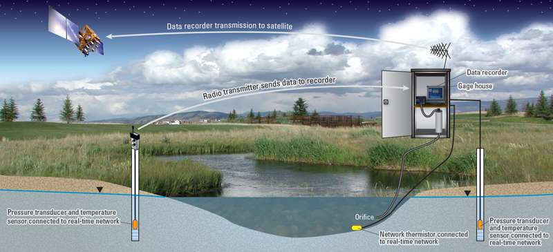 A new way to understand stream temperature in an integrated Earth-human system