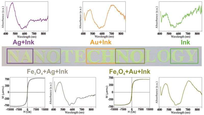 anticounterfeiting nanoparticles