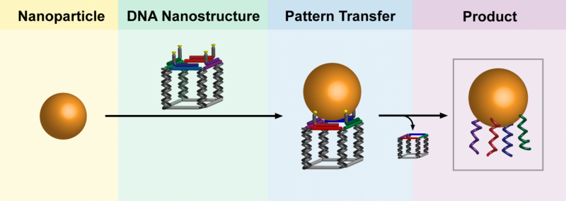 A 'printing press' for nanoparticles