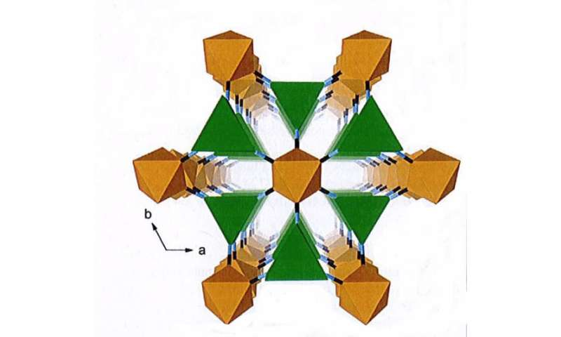 Atomic structure behaves like gears and torsion-springs to contribute to extreme compressibility