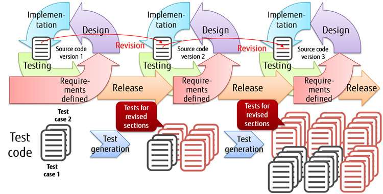 Automatic test-generation technologies to limit excessive testing work in agile software development