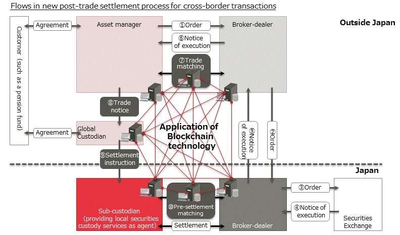 Blockchain trade settlement
