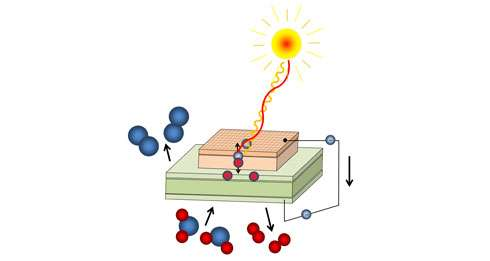 Chemically storing solar power