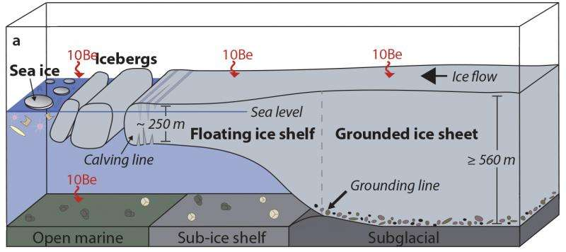 Colossal Antarctic ice-shelf collapse followed last ice age