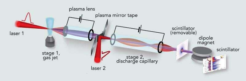 Coupling 2 'tabletop' laser-plasma accelerators: A step toward ultrapowerful accelerators