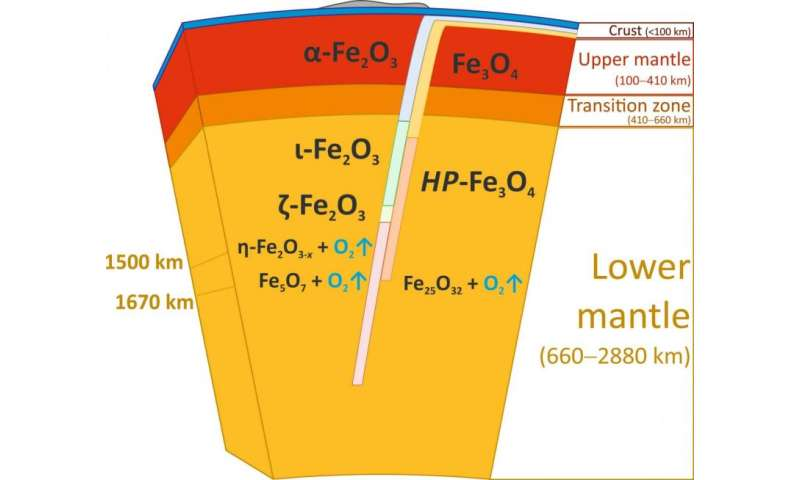Discovery of new iron oxides points to large oxygen source inside the Earth