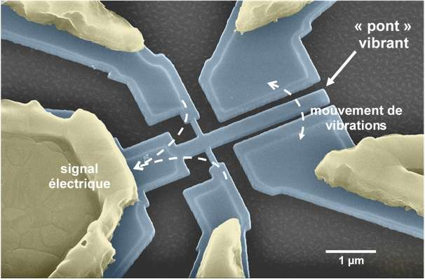 Driving the performance of nanosystems to the limit