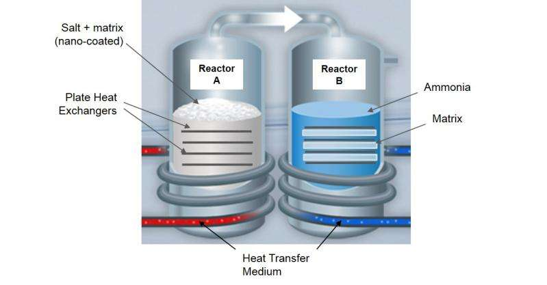 heating system offers better efficiency than today's best furnaces ...