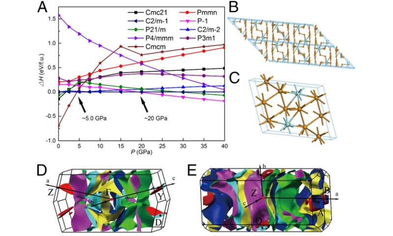 Enthalpy calculation of possible stable phases and their atomic and electronic structures of ZrTe5