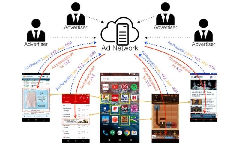 Georgia Tech discovers how mobile ads leak personal data