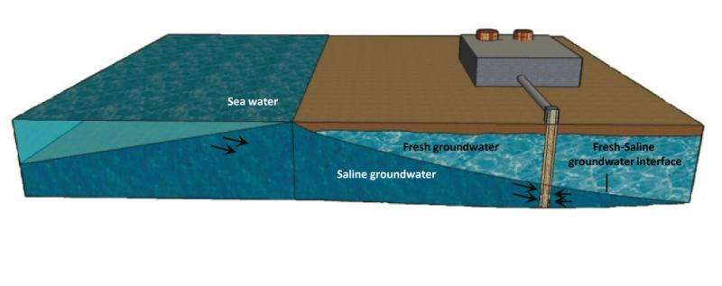 Groundwater from coastal aquifers is a better source for desalination than seawater