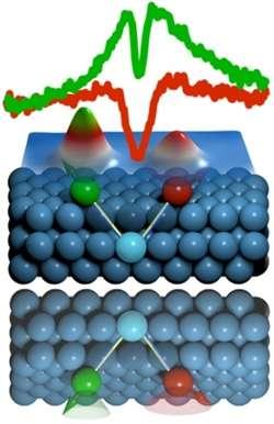 Handshake of atoms—lefties or righties?