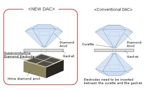 High-pressure generator using a superconducting diamond developed
