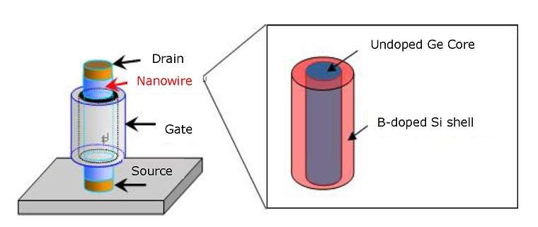 High-Speed Transistor Channel Developed Using a Core-Shell Nanowire Structure