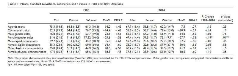 How have gender stereotypes changed in the last 30 years?