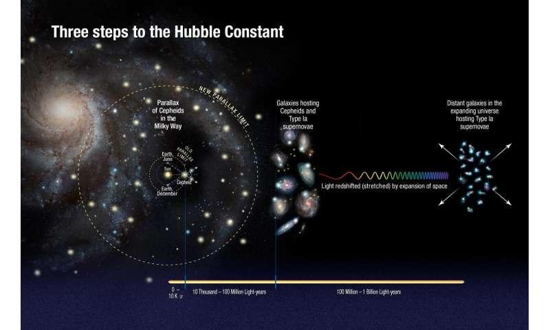 Hubble descobre que Universo está a expandir-se mais depressa do que o esperado