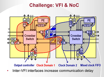 Internet on a chip: Researchers step towards energy-efficient multicore chips