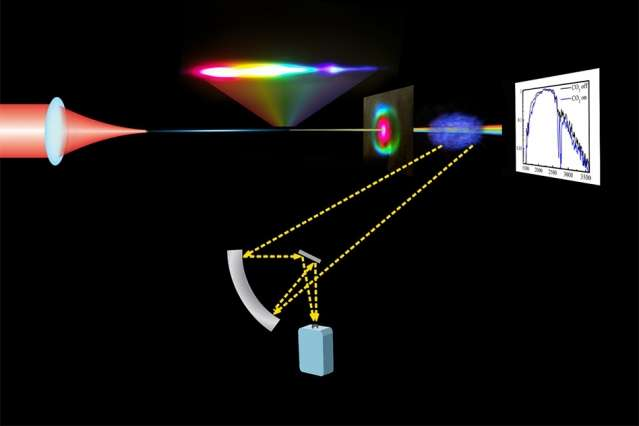 Laser pulses produce glowing plasma filaments in open air, could enable long-distance monitoring