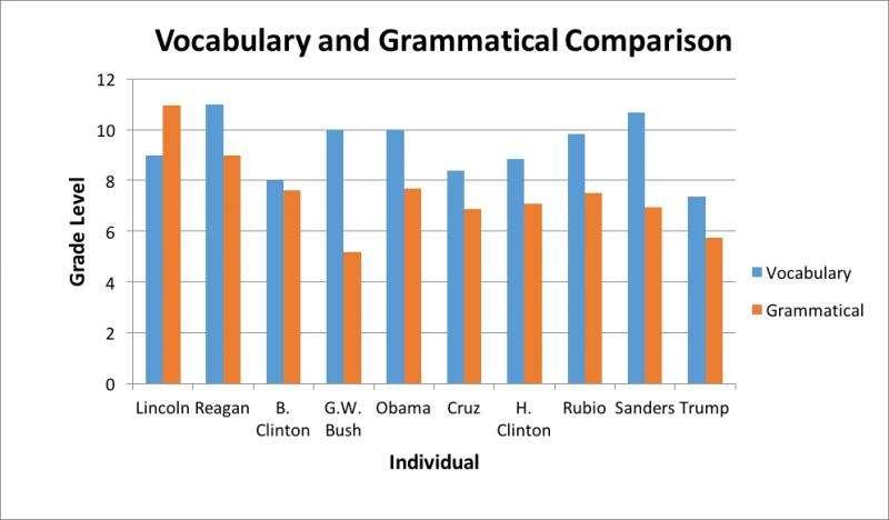 Most presidential candidates speak at grade 6-8 level