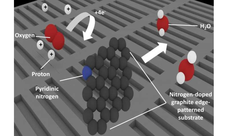Mystery surrounding non-platinum catalysts for fuel cell technologies solved