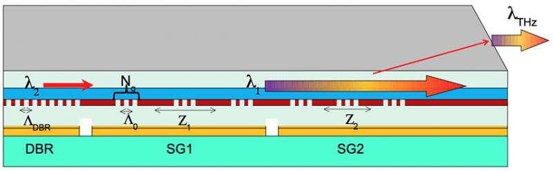 New terahertz source could strengthen sensing applications
