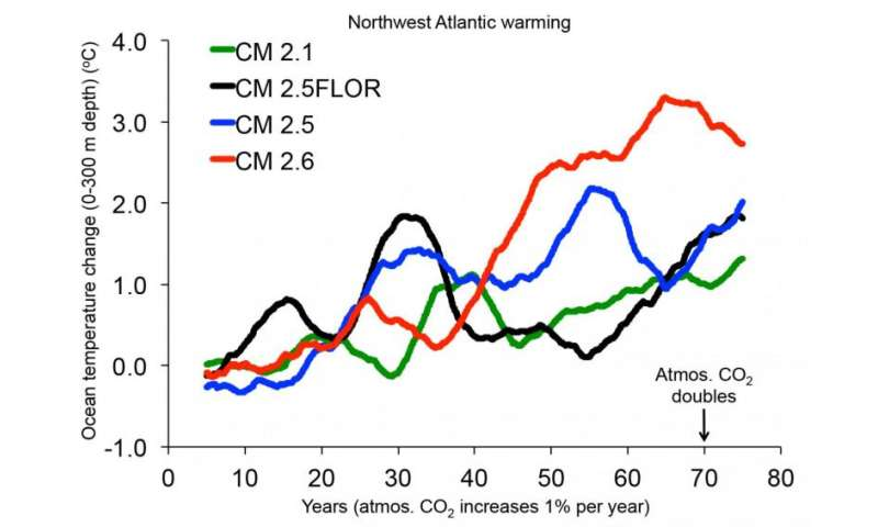 Northwest Atlantic Ocean may get warmer, sooner