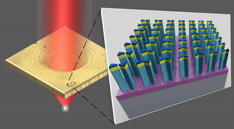 Novel nanotechnology technique makes table-top production of flat optics a reality