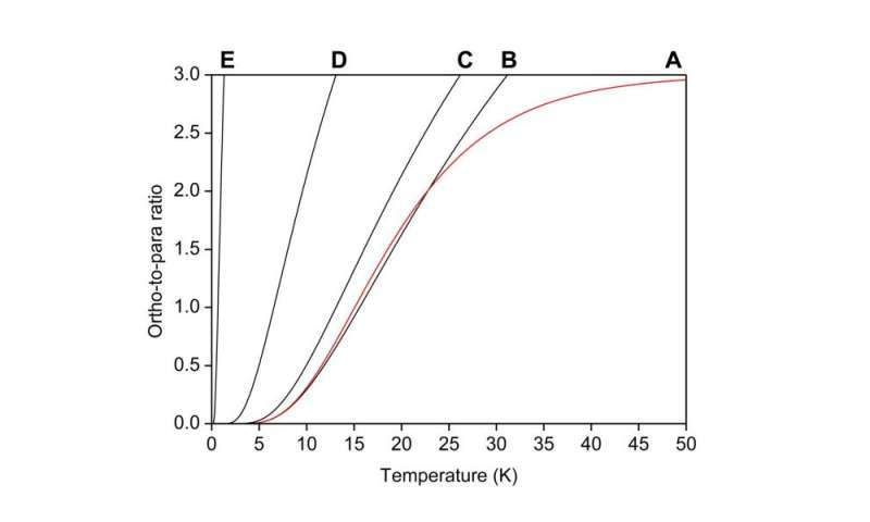 OPR of H2O as function of temperature