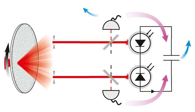 photonic maxwells demon